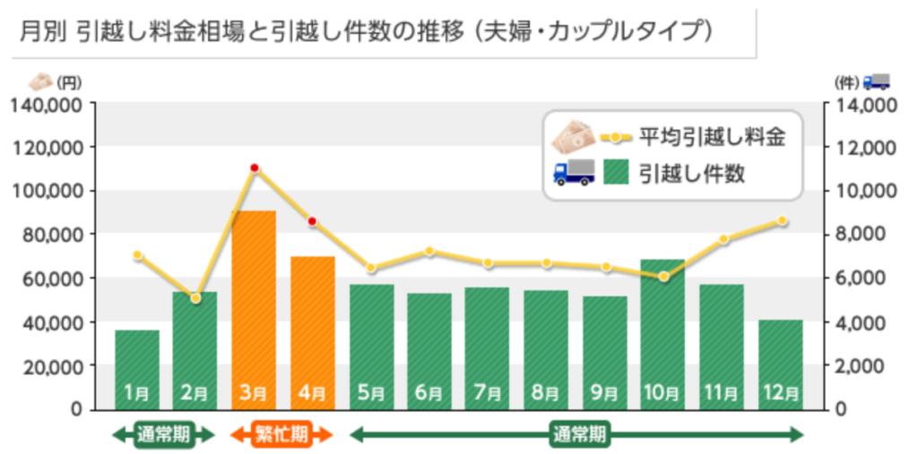 【同棲引越しの初期費用③】引越し(荷物輸送費)費用の推移