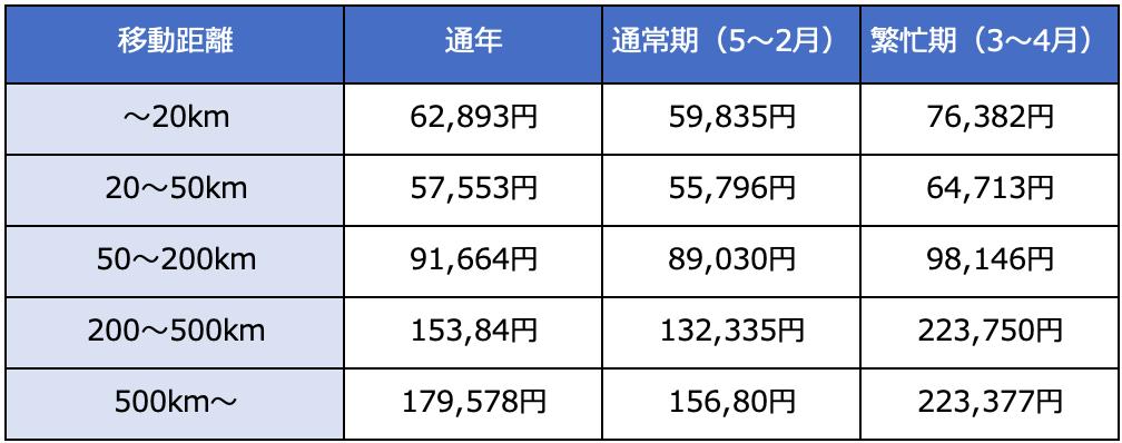 【同棲引越しの初期費用③】引越し(荷物輸送費)費用ー距離別の一覧表