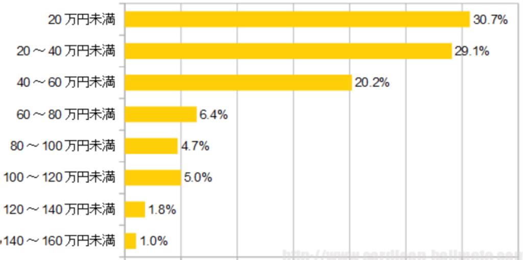 【同棲引越しの初期費用②】家具家電の平均費用のグラフ