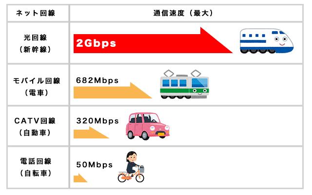 ネット回線の速さの図