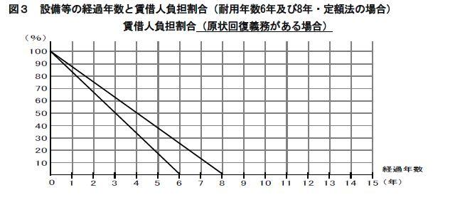 原状回復ガイドラインに記載してある耐用年数の表
