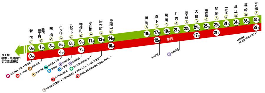 都営新宿線路線図