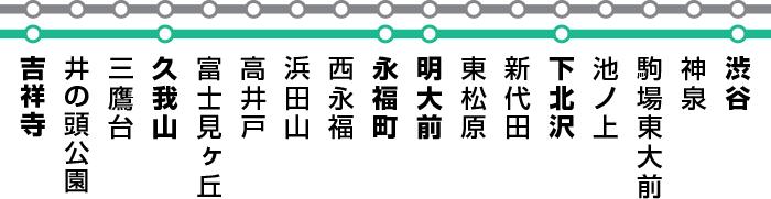 【吉祥寺駅の一人暮らし】井の頭線路線図