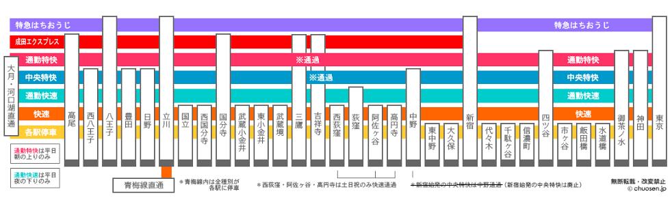 【荻窪駅の1人暮らし】中央線路線図